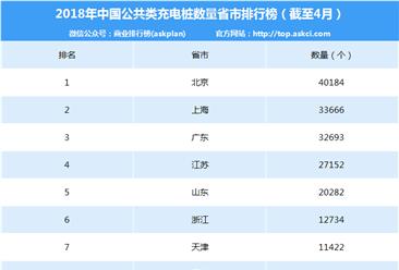2017年4月中国电动汽车充电桩数量排行榜(分省市)