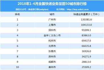 2018年1-4月快递业务量分城市排名:广州第一 仅两地超10亿件(附排行榜)