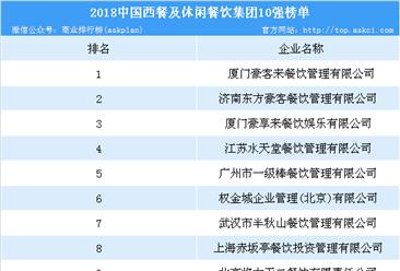 2018年中国西餐及休闲餐饮10强排行榜:厦门豪客来位列榜首(附榜单)