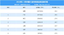 2018年1-4月全國31省市快遞業務量排名:廣東/浙江/江蘇前三(附榜單)