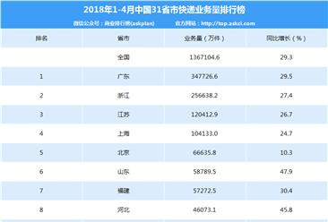 2018年1-4月全国31省市快递业务量排名:广东/浙江/江苏前三(附榜单)