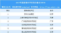 2018国家级经开区综合排名TOP30:苏州工业园区第一