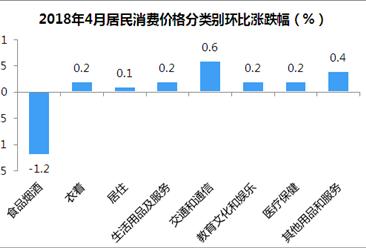 2018年4月居民消费价格CPI环比下降0.2% 食品价格下降1.9%(附图表)