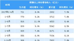 2018年1-4月全國餐飲數據分析:餐飲收入同比增長10.1%(附圖表)