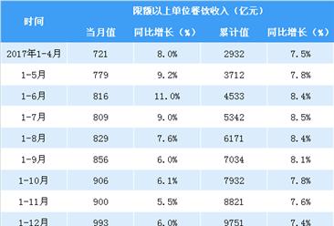 2018年1-4月亚博娱乐手机APP餐饮数据分析:餐饮收入同比增长10.1%(附图表)