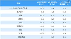 2018年4月全国PPI指数分析:同比上涨3.4% 环比下跌0.2%(附图表)