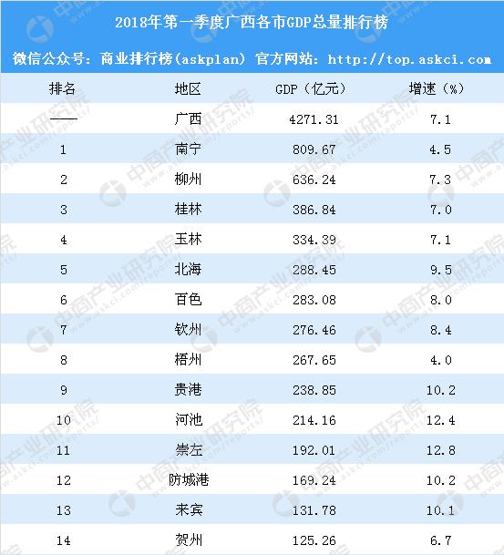 2018广西各市gdp_2018年第一季度广西各市GDP排行榜:贵港等4成增速超10%附榜单