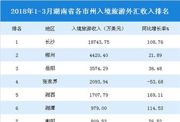 2018年1-3月湖南各市州入境旅游收入统计:长沙收入最高 永州增速最快 (附榜单)