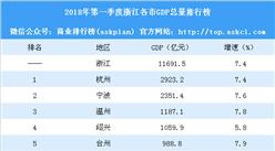 2018年第一季度浙江各市GDP排行榜:杭州逼近3000億 舟山竟敗給義烏(附榜單)