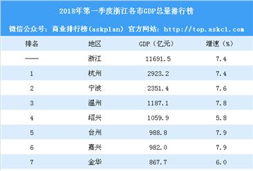 2018年第一季度浙江各市GDP排行榜:杭州逼近3000亿 舟山竟败给义乌(附榜单)
