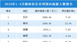 2018年1-3月湖南各市州國內旅游人數排行榜(附榜單)