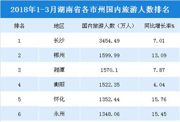 2018年1-3月湖南各市州國內旅游收入排行榜:長沙/郴州/湘潭前三(附榜單)