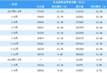 2018年1-4月亚博娱乐手机APP社会消费品零售情况分析:零售额同比增长9.7%(附图表)