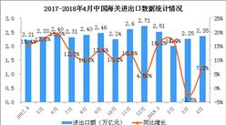 2018年1-4月全国经济运行情况分析(图)
