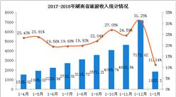 湖南2018年1-3月旅游业数据分析:旅游总收入增长11.14% (附图表)