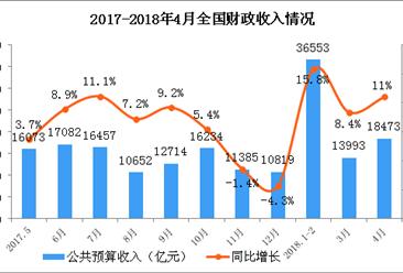 2018年1-4月财政收支情况分析:财政收入增长12.9%(图)