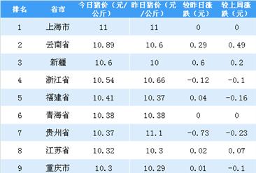 2018年5月15日全国各省市生猪价格排行榜(附全榜单)