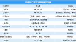 特斯拉中國工廠加快落地 兩張圖看懂特斯拉中國供應商一覽(附表)