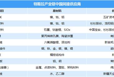 特斯拉中国工厂加快落地 两张图看懂特斯拉中国供应商一览(附表)