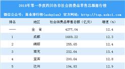 2018年第一季度四川各市社会消费品零售总额排行榜:成都等11城增速超全省平均水平