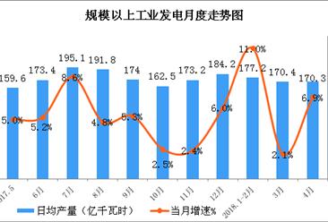 2018年1-4月中国能源生产情况分析:原煤价格有所下跌(图)