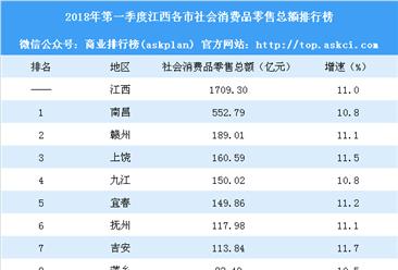 2018年第一季度江西各市社会消费品零售总额排行榜:南昌第一 赣州第二