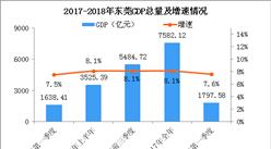 2018年一季度东莞经济运行情况分析:GDP同比增长7.6%(附图表)