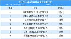 2017年山东省出口澳门永利国际娱乐100强排行榜:鸿富锦精密电子位列榜首(附榜单)