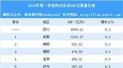 2018年第一季度四川各市GDP排行榜:成都突破3000亿排名第一(附榜单)