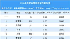 2018年4月东莞各镇新房成交量及房价排行榜:石碣楼市火爆 凤岗房价下跌(附榜单)