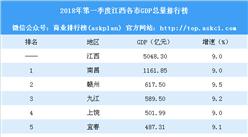 2018年第一季度江西各市GDP排行榜:南昌第一 赣州反超九江(附榜单)