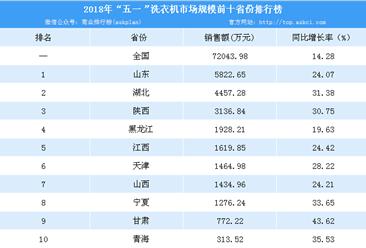 """2018年""""五一""""洗衣机市场情况分析:销售额规模7.2亿 同比增长14.28%"""