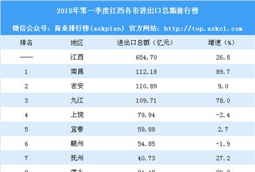 2018年第一季度江西各市进出口总额排行榜:南昌暴涨90%排名第一(附榜单)