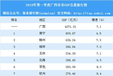 2018年第一季度广西各市GDP排行榜:贵港等4成增速超10%(附榜单)