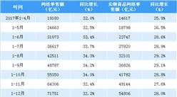 2018年1-4月全國網絡零售額數據分析:網絡零售額同比增長32.4%(附圖表)
