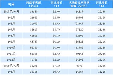 2018年1-4月亚博娱乐手机APP网络零售额数据分析:网络零售额同比增长32.4%(附图表)