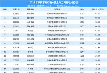2018年家具家居行業上市公司20強排行榜