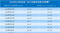 2018年5月15日农产品批发价格指数分析:猪肉价格下降0.5%(表)
