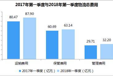 2018年一季度海南省现代物流业运行分析(附图表)
