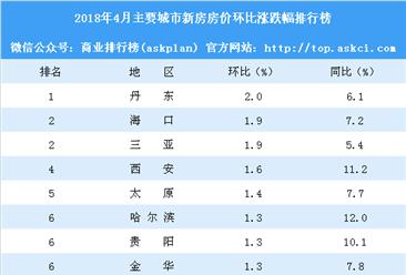 2018年4月主要城市新房房价涨跌幅排行榜:丹东领涨亚博娱乐手机APP 西安涨幅扩大(附榜单)