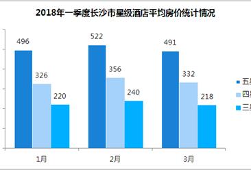 2018年一季度长沙市星级酒店经营数据统计:平均房价375元(附图表)