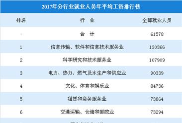 2017年全国分行业工资排行榜:哪个行业工资最高?(附榜单)