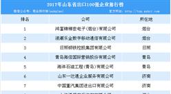 2017年山东省出口100强澳门永利国际娱乐排行榜