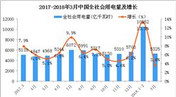 2018年一季度全国电力供需形势预测分析