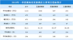 2018年一季度湖南省星級酒店經營數據統計:收入同比增長4.6%(附圖表)