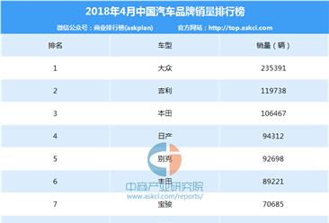 2018年4月中国汽车品牌销量排行榜(TOP80)