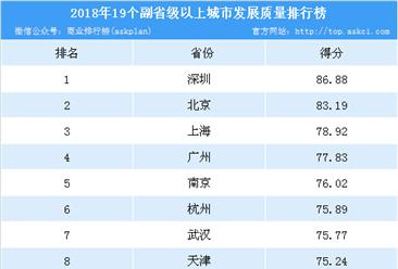 2018年19个副省级及以上城市发展质量排行榜