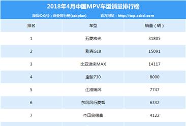 2018年4月永利国际娱乐MPV销量排行榜(TOP40)