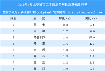 2018年4月主要城市二手房房价涨跌幅排行榜:西安领涨全国 9城房价下跌(附榜单)