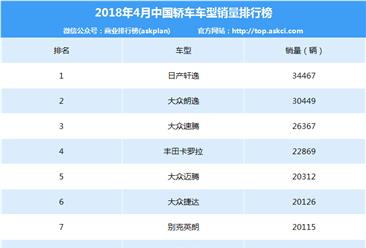 2018年4月中国轿车销量排行榜(TOP200)